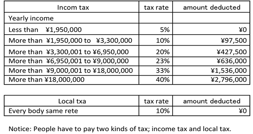 Table of tax rate